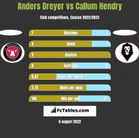 Anders Dreyer vs Callum Hendry h2h player stats