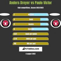 Anders Dreyer vs Paulo Victor h2h player stats