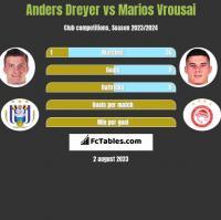Anders Dreyer vs Marios Vrousai h2h player stats