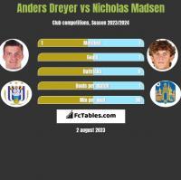 Anders Dreyer vs Nicholas Madsen h2h player stats