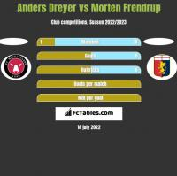 Anders Dreyer vs Morten Frendrup h2h player stats