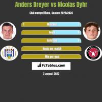 Anders Dreyer vs Nicolas Dyhr h2h player stats