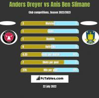 Anders Dreyer vs Anis Ben Slimane h2h player stats