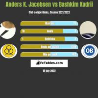 Anders K. Jacobsen vs Bashkim Kadrii h2h player stats