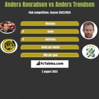 Anders Konradsen vs Anders Trondsen h2h player stats