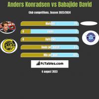 Anders Konradsen vs Babajide David h2h player stats