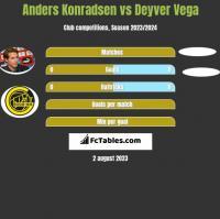 Anders Konradsen vs Deyver Vega h2h player stats