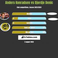 Anders Konradsen vs Djordje Denic h2h player stats