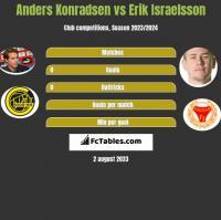 Anders Konradsen vs Erik Israelsson h2h player stats