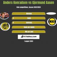 Anders Konradsen vs Gjermund Aasen h2h player stats