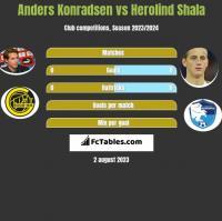 Anders Konradsen vs Herolind Shala h2h player stats