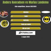 Anders Konradsen vs Marius Lundemo h2h player stats