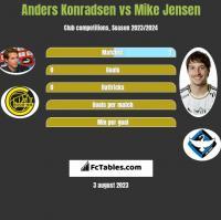 Anders Konradsen vs Mike Jensen h2h player stats