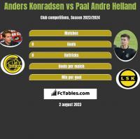Anders Konradsen vs Paal Andre Helland h2h player stats