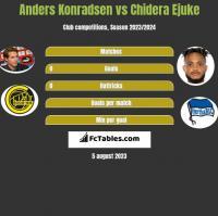 Anders Konradsen vs Chidera Ejuke h2h player stats