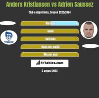 Anders Kristiansen vs Adrien Saussez h2h player stats