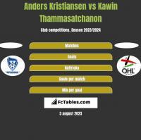 Anders Kristiansen vs Kawin Thammasatchanon h2h player stats