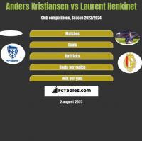 Anders Kristiansen vs Laurent Henkinet h2h player stats