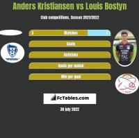 Anders Kristiansen vs Louis Bostyn h2h player stats