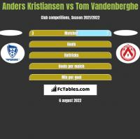 Anders Kristiansen vs Tom Vandenberghe h2h player stats