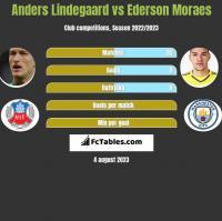 Anders Lindegaard vs Ederson Moraes h2h player stats