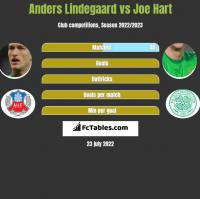 Anders Lindegaard vs Joe Hart h2h player stats