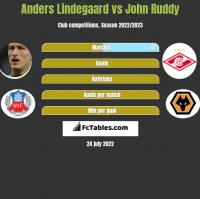 Anders Lindegaard vs John Ruddy h2h player stats