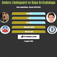 Anders Lindegaard vs Kepa Arrizabalaga h2h player stats