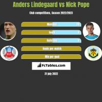 Anders Lindegaard vs Nick Pope h2h player stats