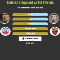 Anders Lindegaard vs Rui Patricio h2h player stats