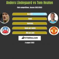 Anders Lindegaard vs Tom Heaton h2h player stats