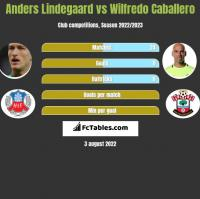 Anders Lindegaard vs Wilfredo Caballero h2h player stats