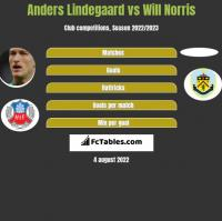Anders Lindegaard vs Will Norris h2h player stats