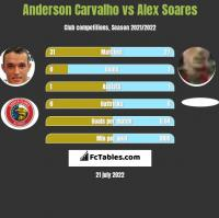 Anderson Carvalho vs Alex Soares h2h player stats