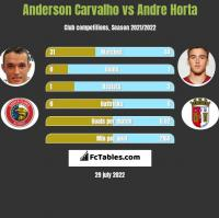 Anderson Carvalho vs Andre Horta h2h player stats