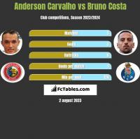 Anderson Carvalho vs Bruno Costa h2h player stats