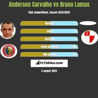 Anderson Carvalho vs Bruno Lamas h2h player stats