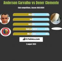 Anderson Carvalho vs Dener Clemente h2h player stats