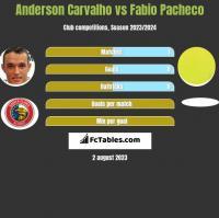 Anderson Carvalho vs Fabio Pacheco h2h player stats