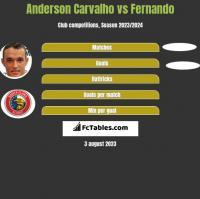 Anderson Carvalho vs Fernando h2h player stats