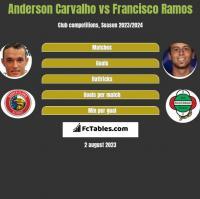 Anderson Carvalho vs Francisco Ramos h2h player stats