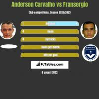 Anderson Carvalho vs Fransergio h2h player stats
