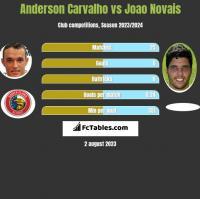 Anderson Carvalho vs Joao Novais h2h player stats