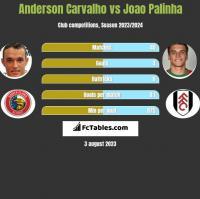 Anderson Carvalho vs Joao Palinha h2h player stats