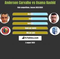 Anderson Carvalho vs Osama Rashid h2h player stats