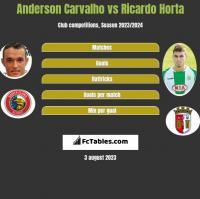 Anderson Carvalho vs Ricardo Horta h2h player stats