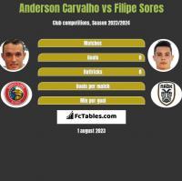 Anderson Carvalho vs Filipe Sores h2h player stats