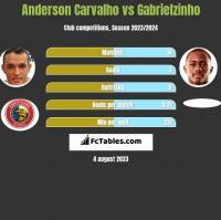 Anderson Carvalho vs Gabrielzinho h2h player stats