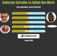 Anderson Carvalho vs Aylton Boa Morte h2h player stats