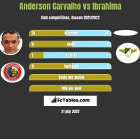 Anderson Carvalho vs Ibrahima h2h player stats